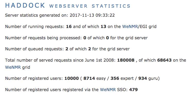 HADDOCK webserver passes 10,000 registered users