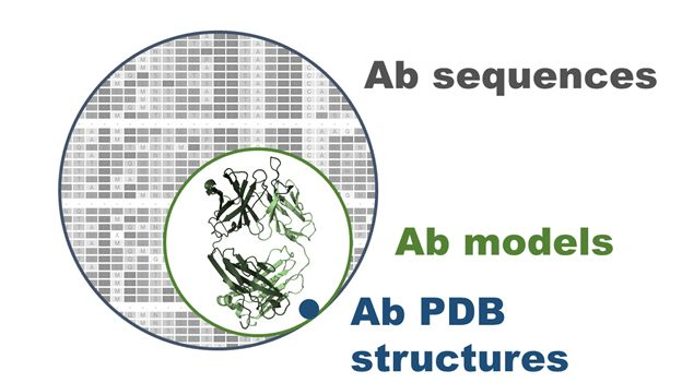 Webinar: Furthering our understanding of Antibody Structure space: the Pistoia Alliance AbVance project (2018-06-13)