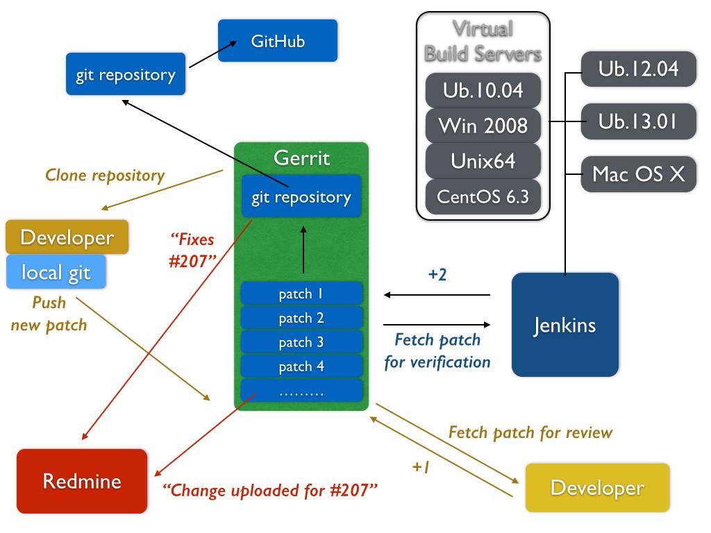 BioExcel Whitepaper on Scientific Software Development